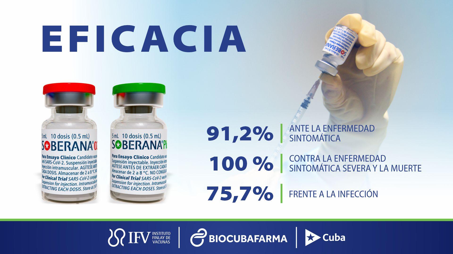 Todo lo que debe saber sobre ensayo Soberana Plus-Pediatría en Cuba